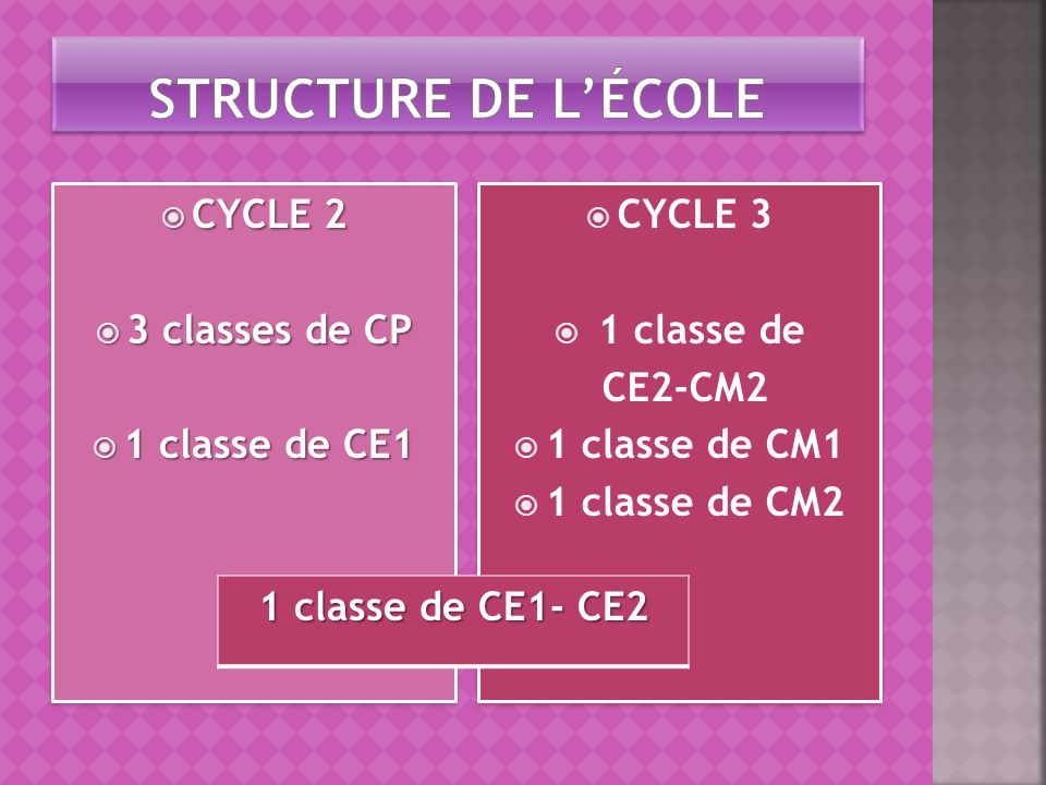 Structure de l'École CYCLE 2 3 classes de CP 1 classe de CE1 CYCLE 3