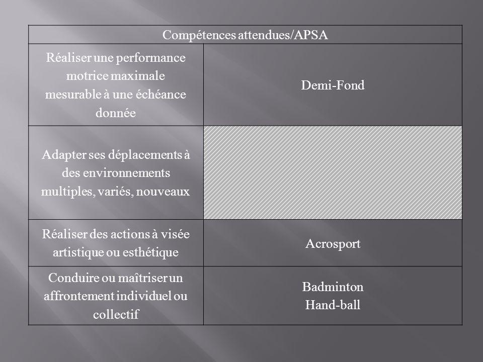 Compétences attendues/APSA Réaliser une performance motrice maximale