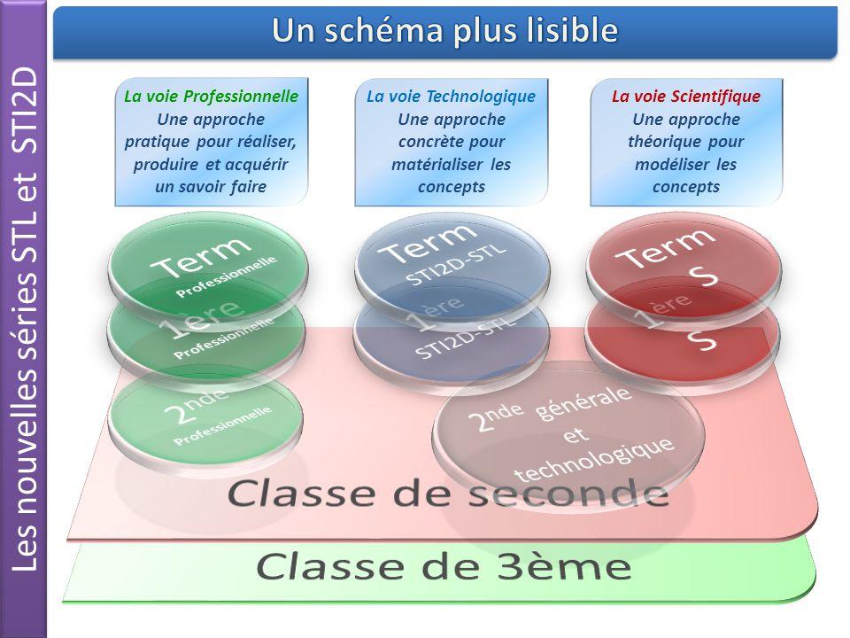 Classe de seconde Classe de 3ème Term Term S Term Professionnelle