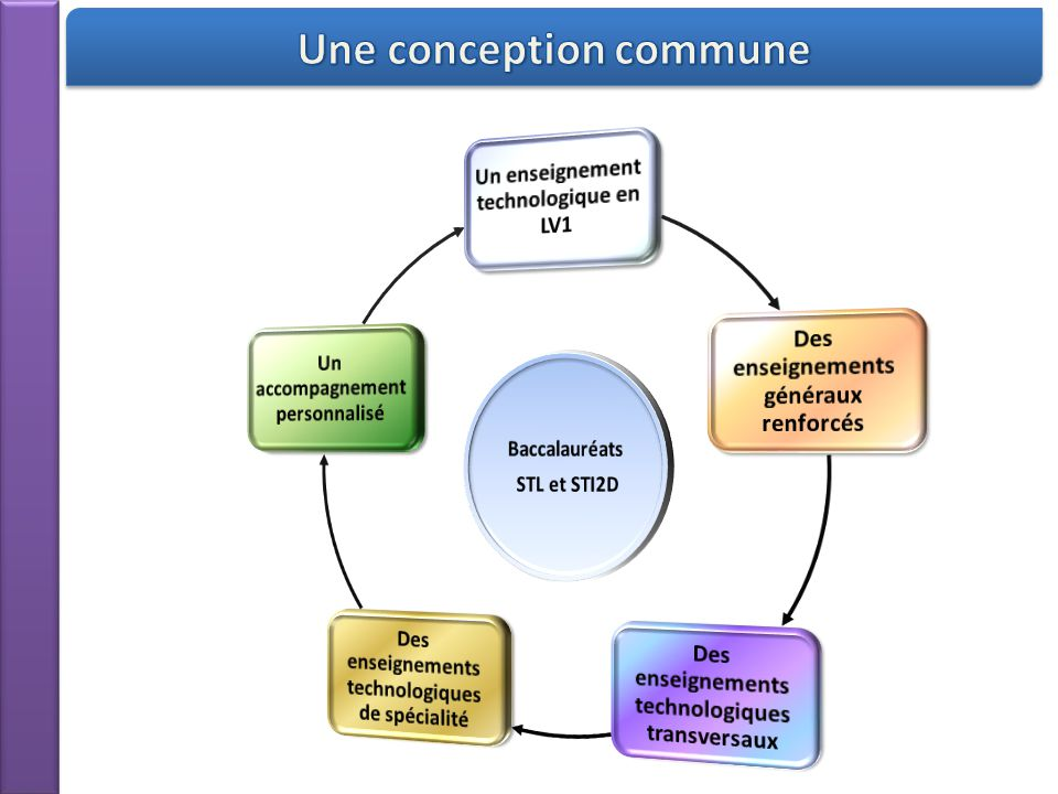 Une conception commune