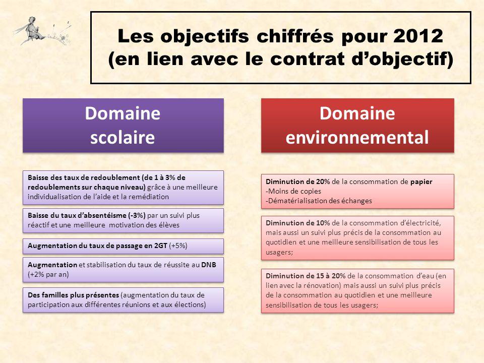 Les objectifs chiffrés pour 2012 (en lien avec le contrat d'objectif)