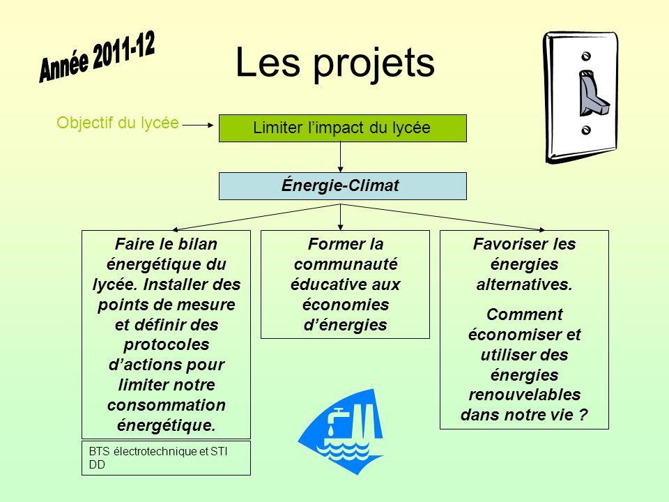 Les projets Année 2011-12 Objectif du lycée Limiter l'impact du lycée