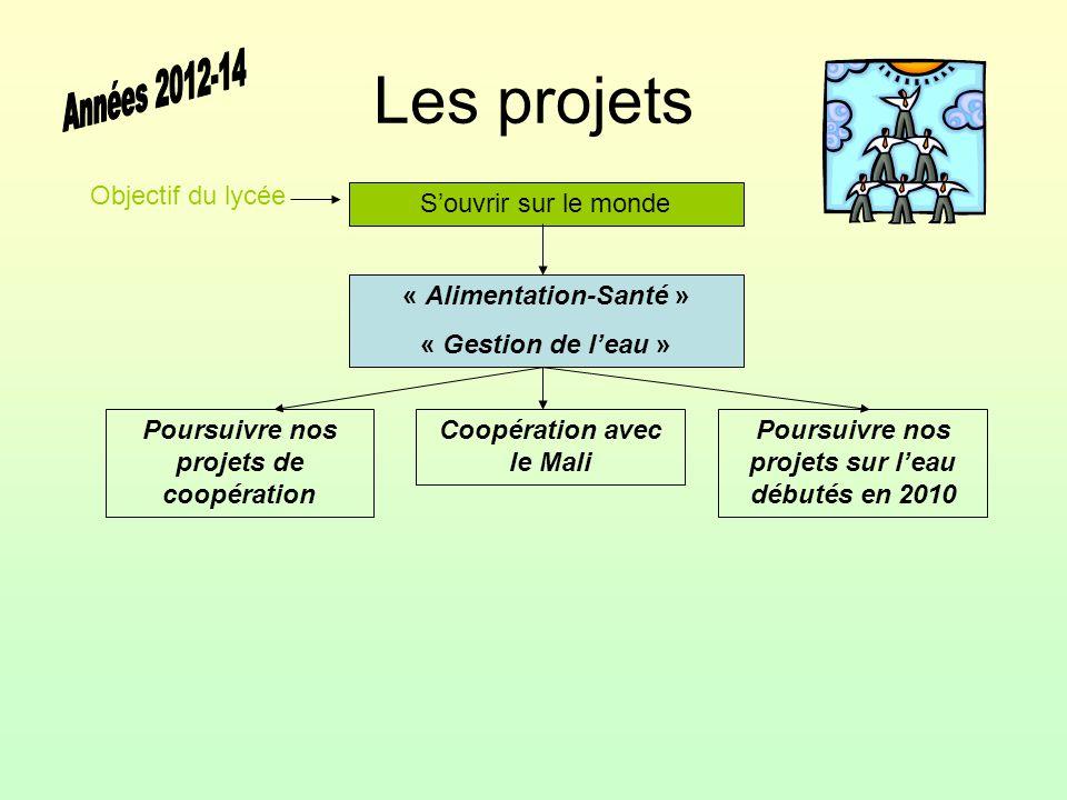 Les projets Années 2012-14 Objectif du lycée S'ouvrir sur le monde