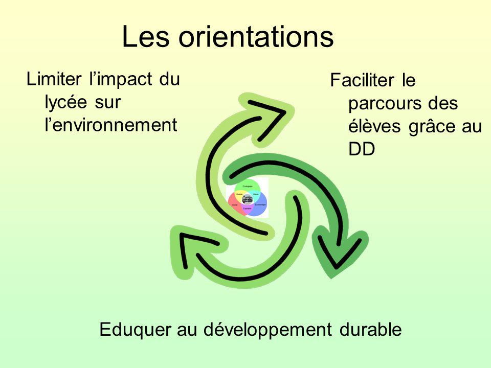 Les orientations Limiter l'impact du lycée sur l'environnement