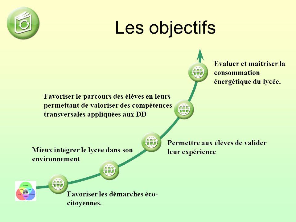 Les objectifs Evaluer et maitriser la consommation énergétique du lycée.