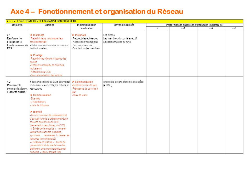 Axe 4 – Fonctionnement et organisation du Réseau