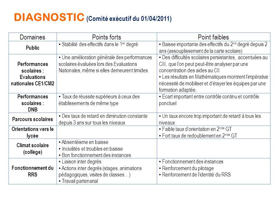 DIAGNOSTIC (Comité exécutif du 01/04/2011)
