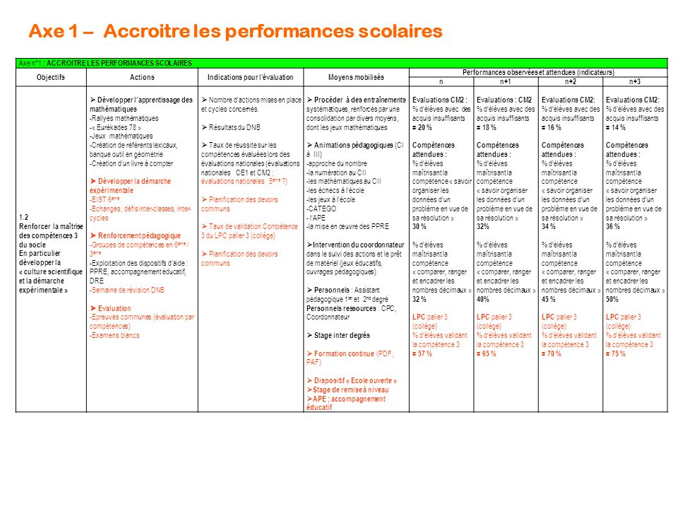 Axe 1 – Accroitre les performances scolaires