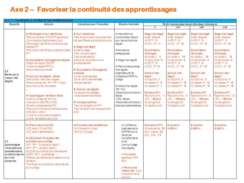 Axe 2 – Favoriser la continuité des apprentissages