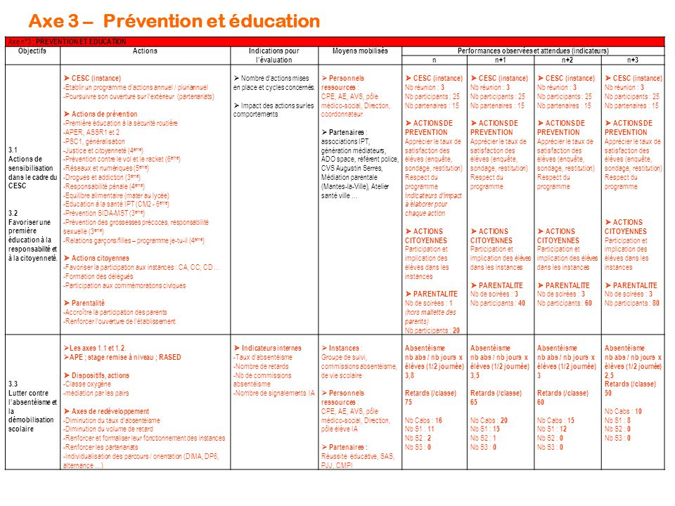 Axe 3 – Prévention et éducation