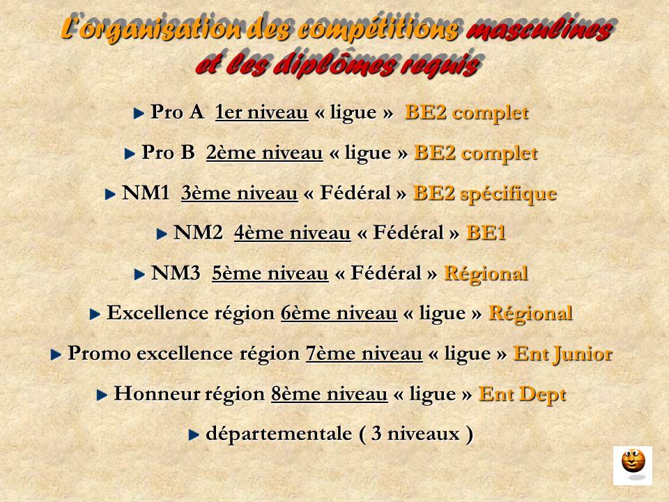 L'organisation des compétitions masculines et les diplômes requis