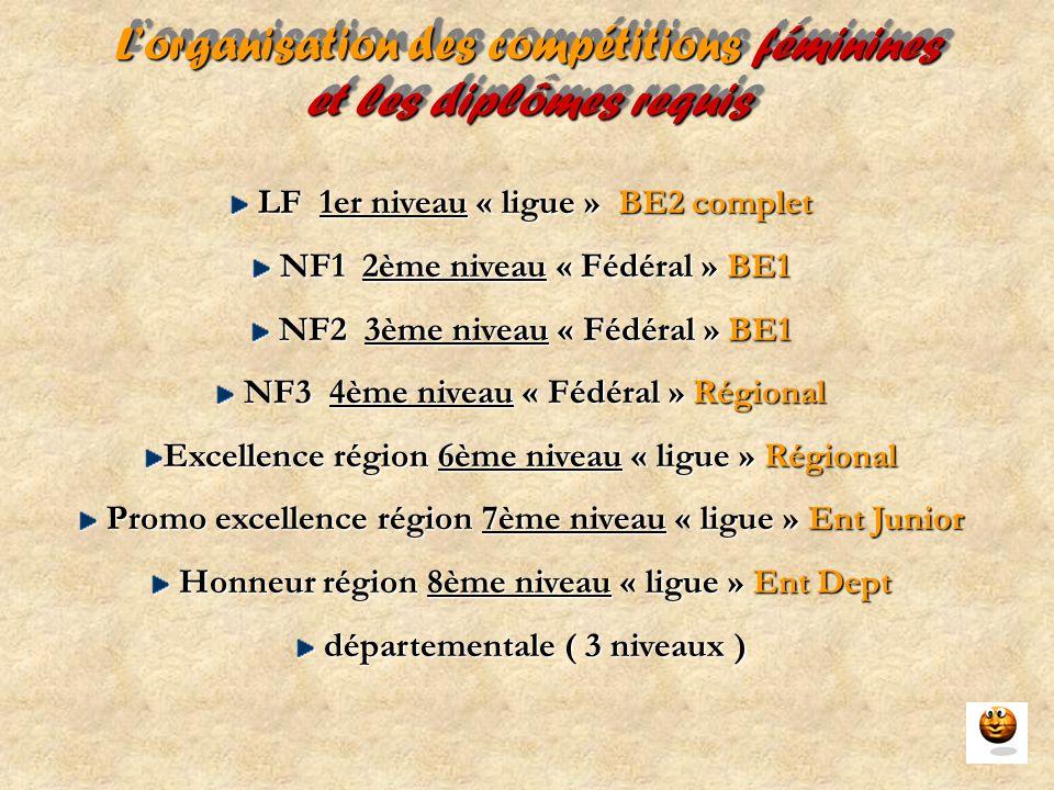 L'organisation des compétitions féminines et les diplômes requis