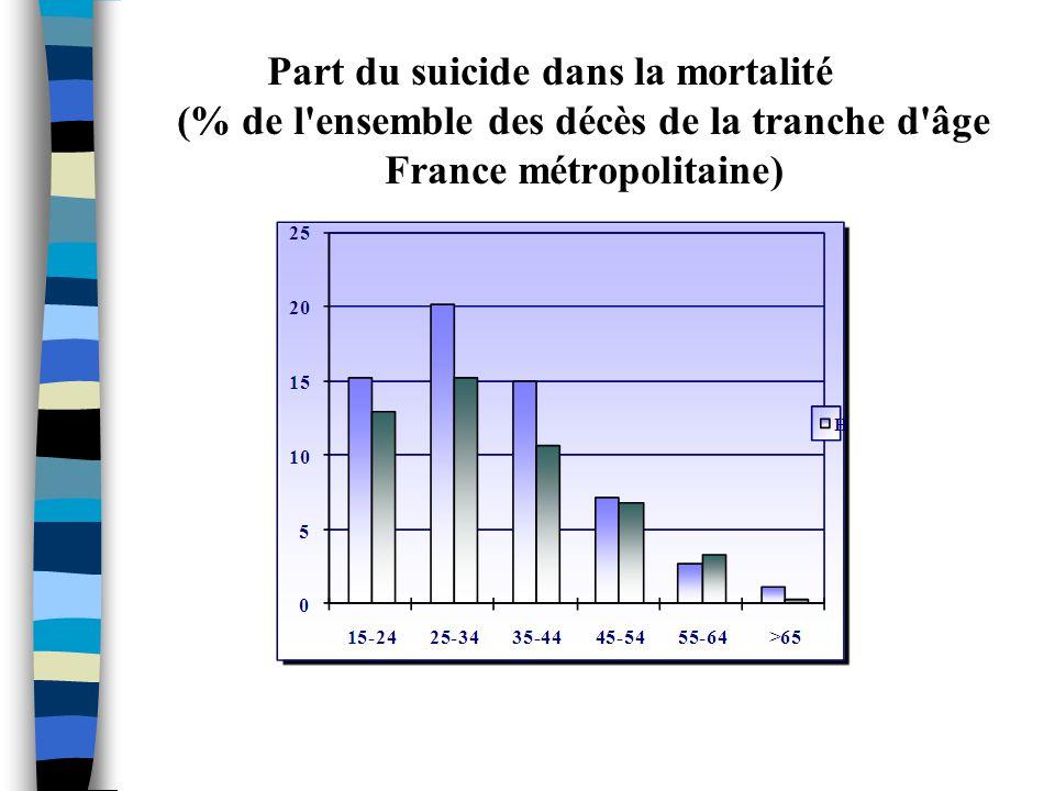 Part du suicide dans la mortalité