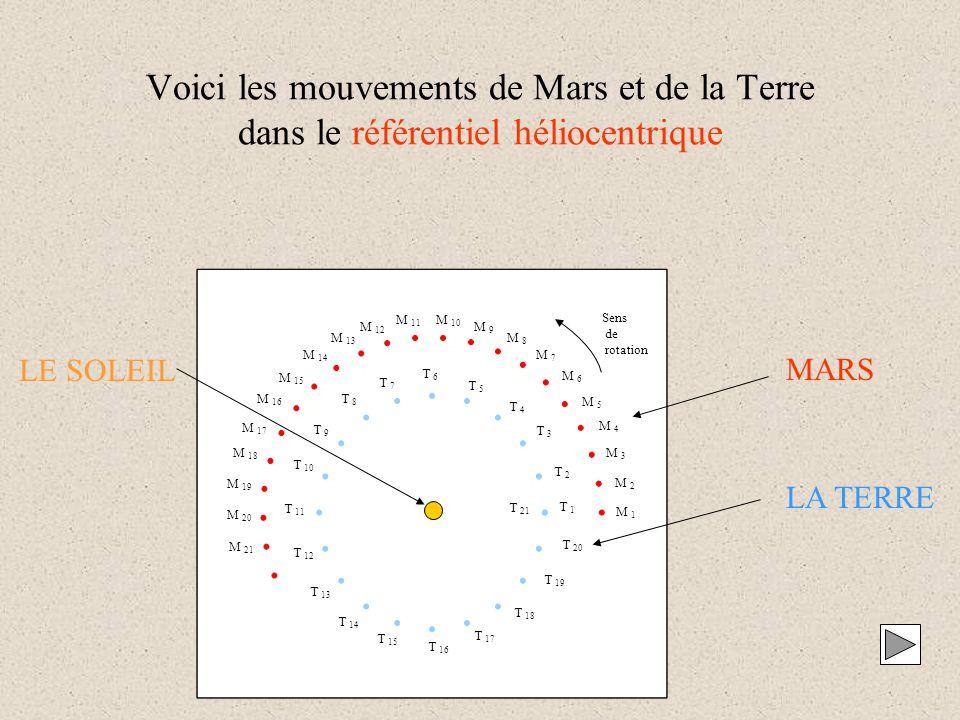 Voici les mouvements de Mars et de la Terre dans le référentiel héliocentrique