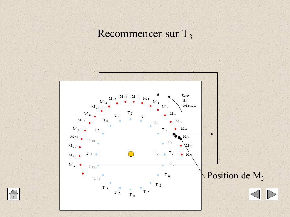 Recommencer sur T3   Position de M3 M 1 M 2 M 3 M 4 M 5 M 6 M 7 M 8