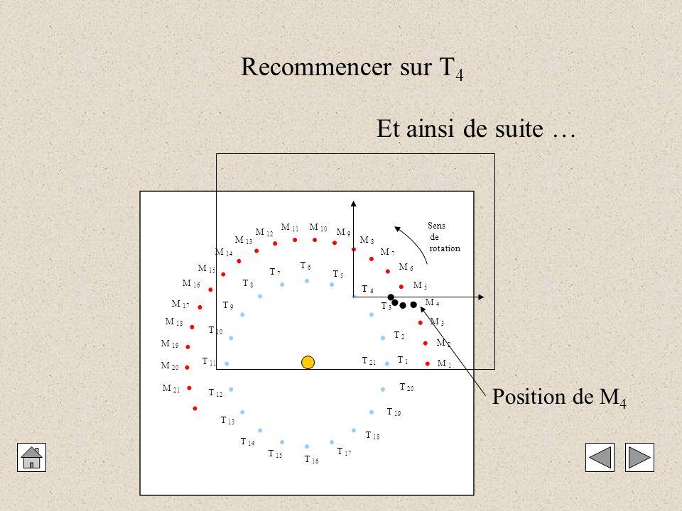 Recommencer sur T4 Et ainsi de suite …   Position de M4 M 1 M 2 M 3
