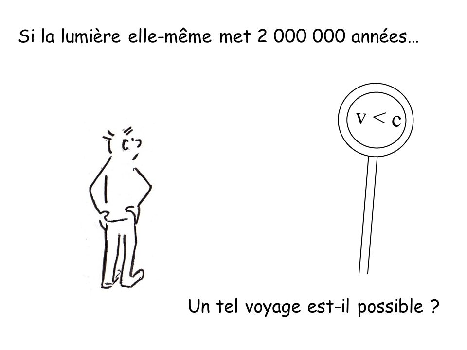 v < c Si la lumière elle-même met 2 000 000 années…