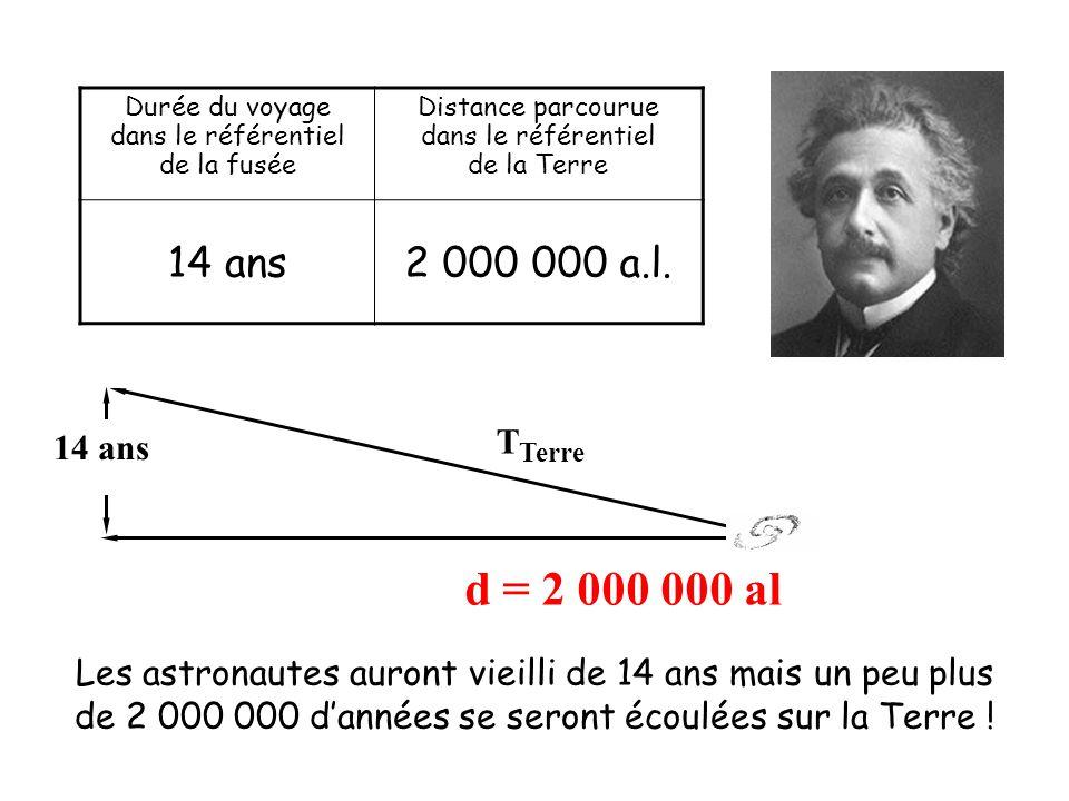 Durée du voyage dans le référentiel. de la fusée. Distance parcourue. de la Terre. 14 ans. 2 000 000 a.l.