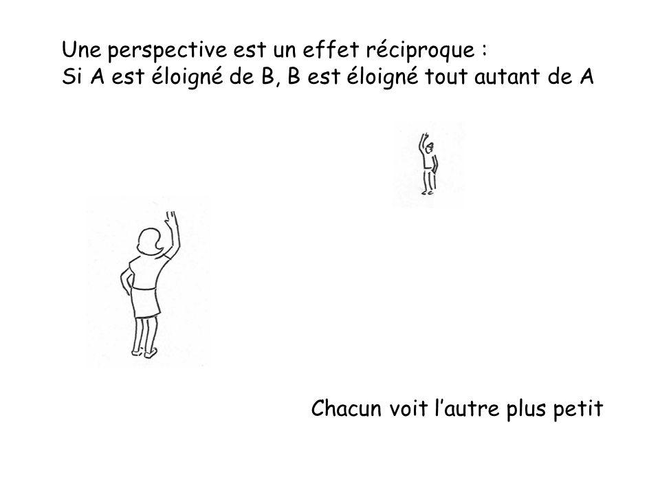 Une perspective est un effet réciproque :