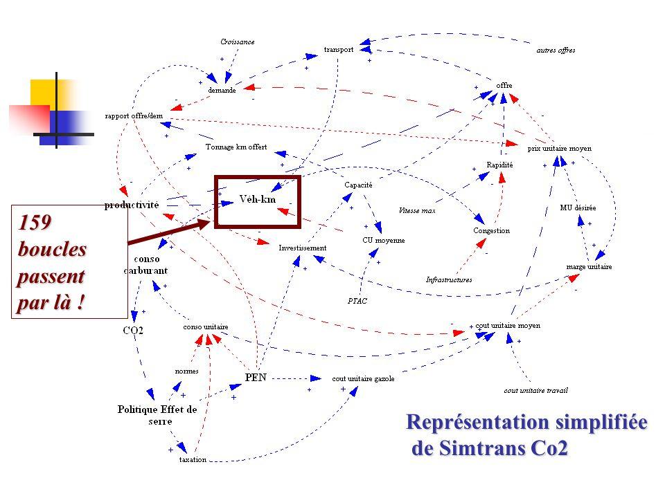 159 boucles passent par là ! Représentation simplifiée de Simtrans Co2
