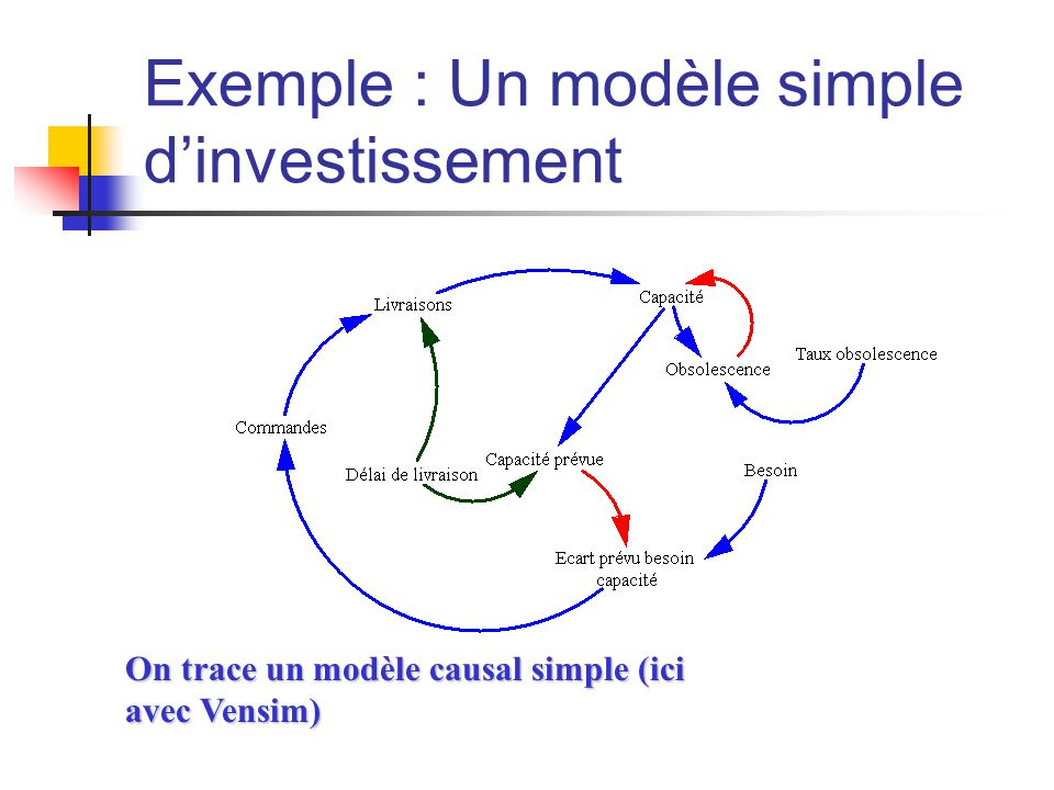Exemple : Un modèle simple d'investissement