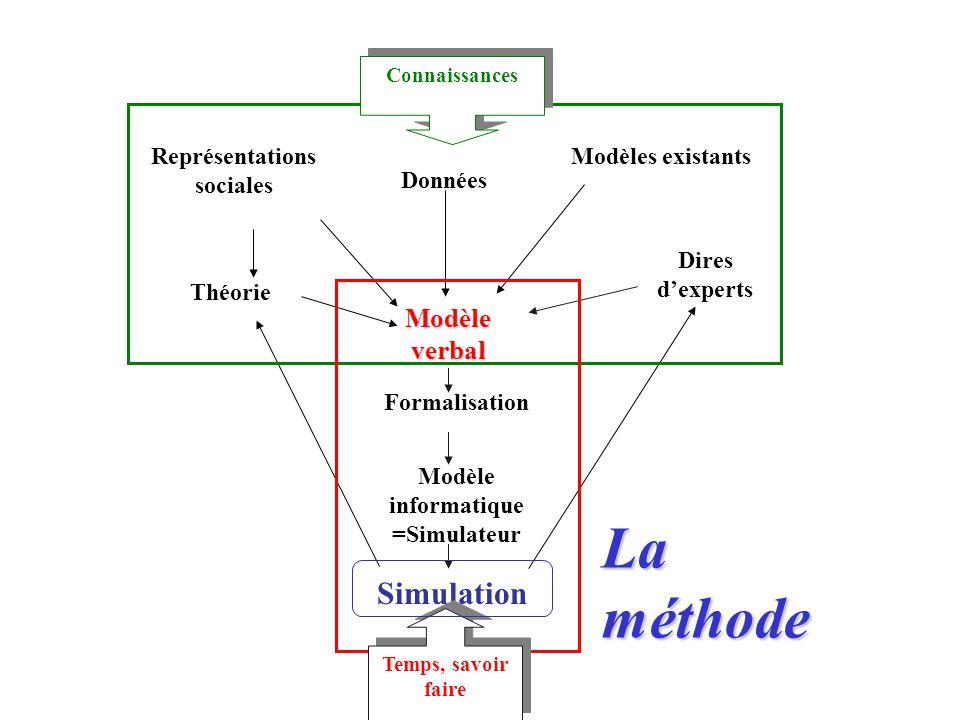 Représentations sociales Modèle informatique =Simulateur