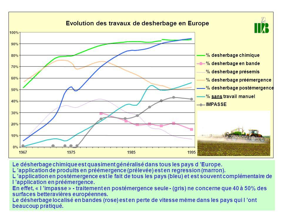Evolution des travaux de desherbage en Europe