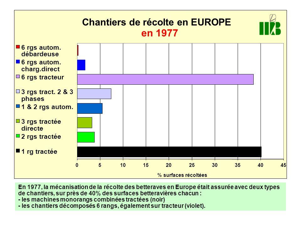 en 1977 Chantiers de récolte en EUROPE 6 rgs autom. débardeuse