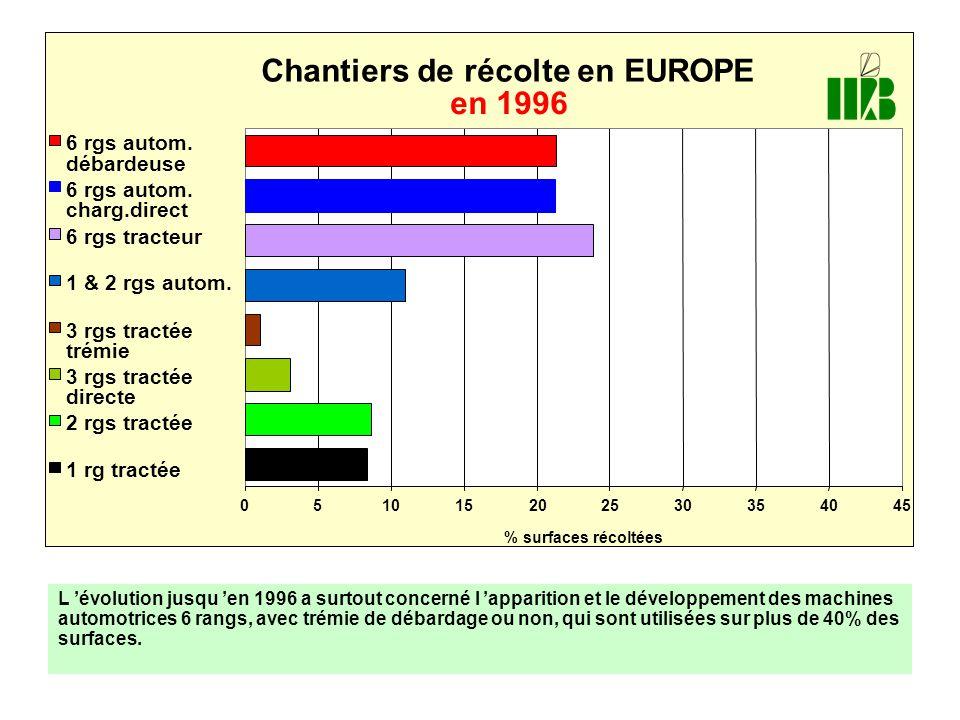 Chantiers de récolte en EUROPE en 1996
