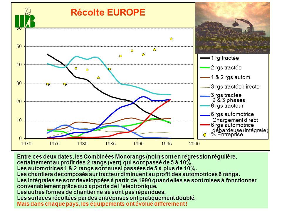 Récolte EUROPE 1 rg tractée 2 rgs tractée 1 & 2 rgs autom.