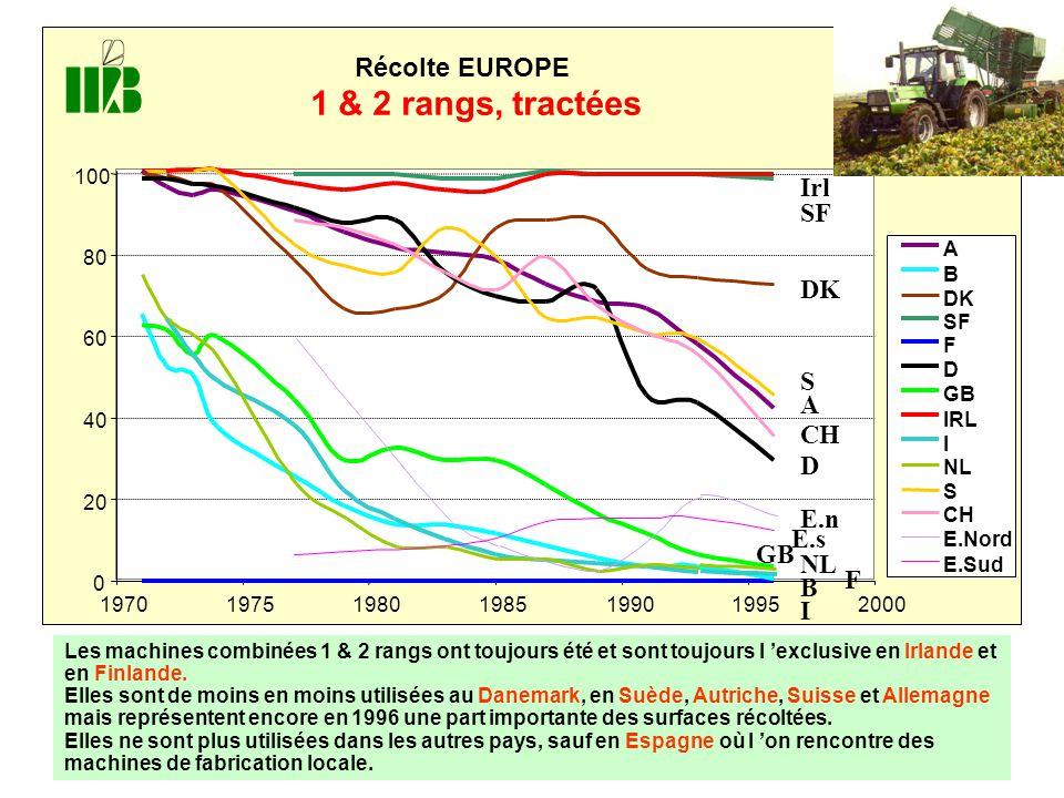 1 & 2 rangs, tractées Récolte EUROPE Irl E.n E.s 20 40 60 80 100 1970