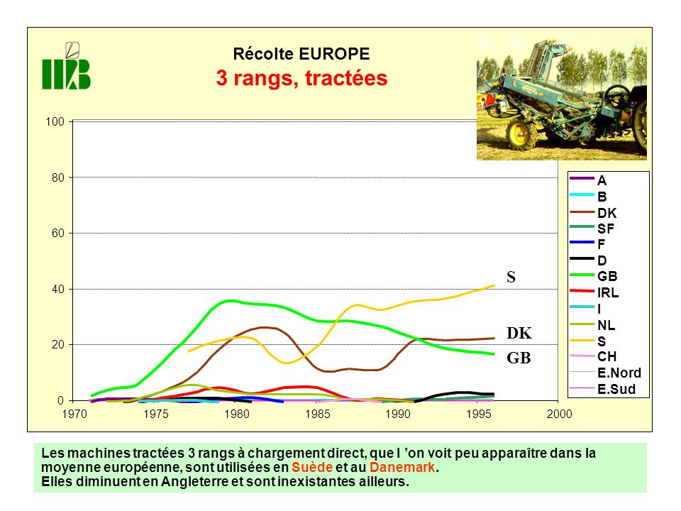 3 rangs, tractées Récolte EUROPE A B DK SF F D GB IRL I NL S CH E.Nord