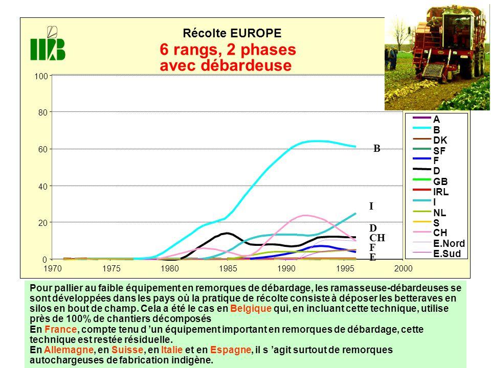 6 rangs, 2 phases avec débardeuse Récolte EUROPE E A B DK SF F D GB