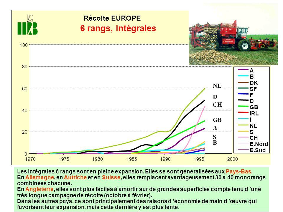 6 rangs, Intégrales Récolte EUROPE A B DK SF F D GB IRL I NL S CH