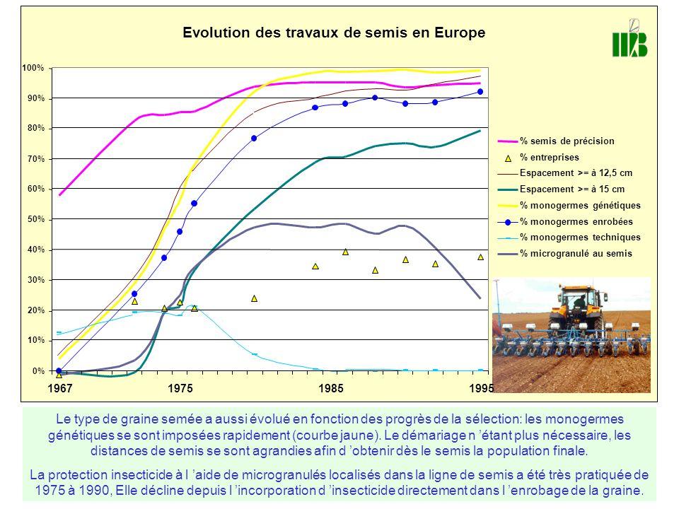 Evolution des travaux de semis en Europe