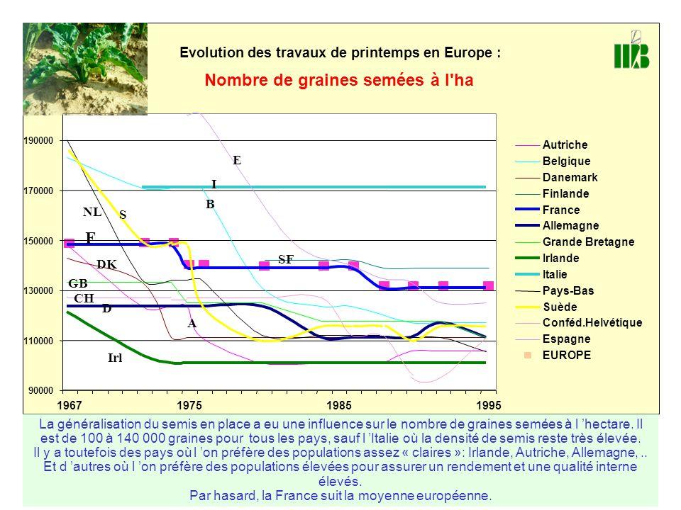 Par hasard, la France suit la moyenne européenne.