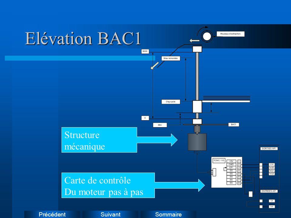 Elévation BAC1 Structure mécanique Carte de contrôle