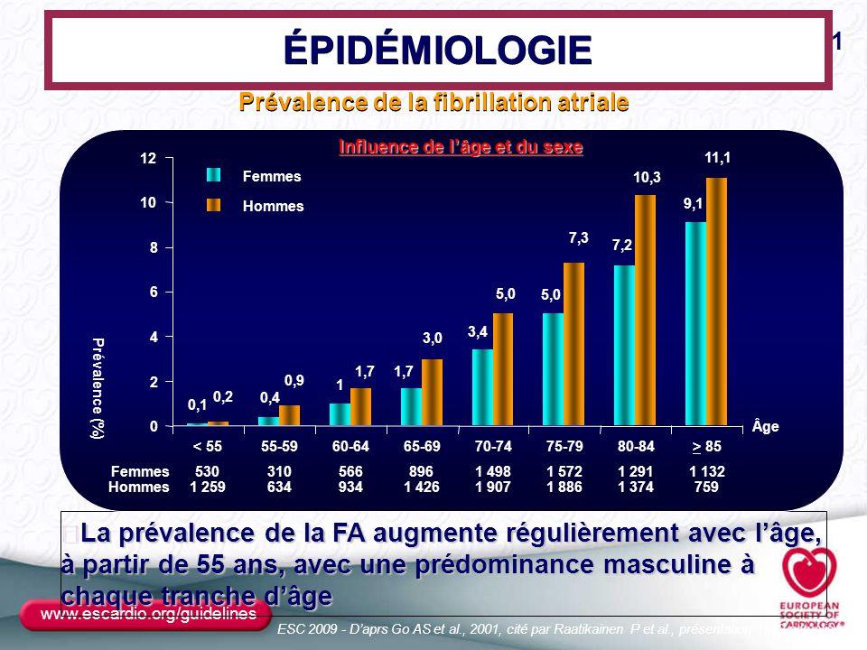 Prévalence de la fibrillation atriale