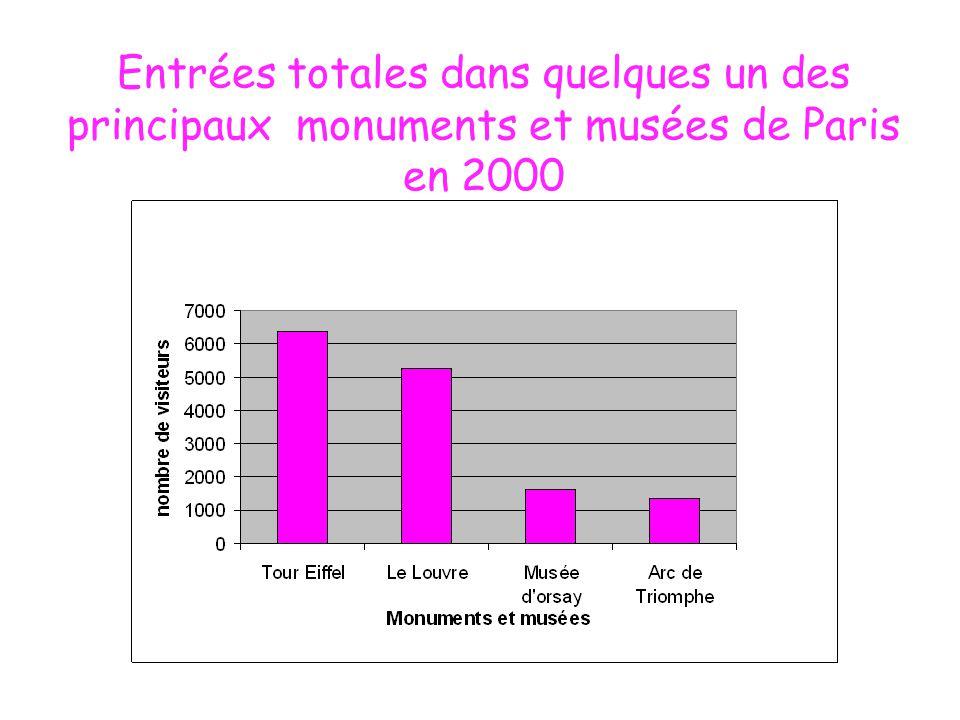 Entrées totales dans quelques un des principaux monuments et musées de Paris en 2000