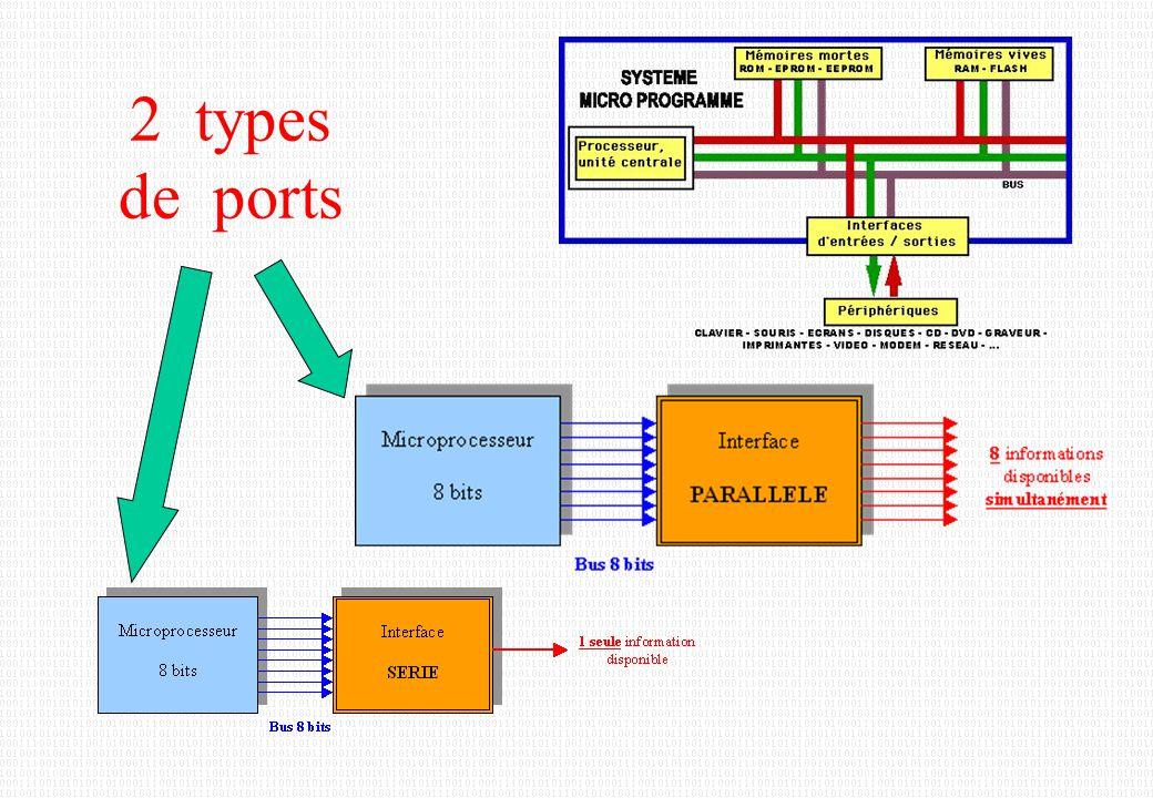 2 types de ports