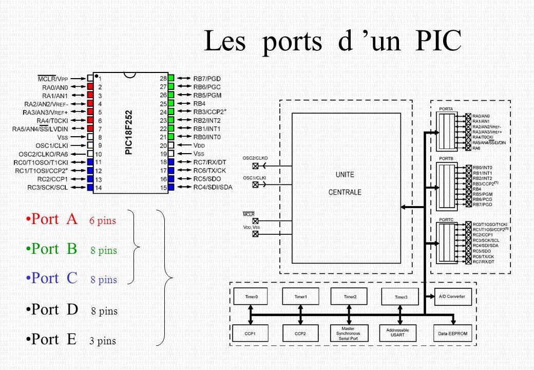 Les ports d 'un PIC Port A 6 pins Port B 8 pins Port C 8 pins