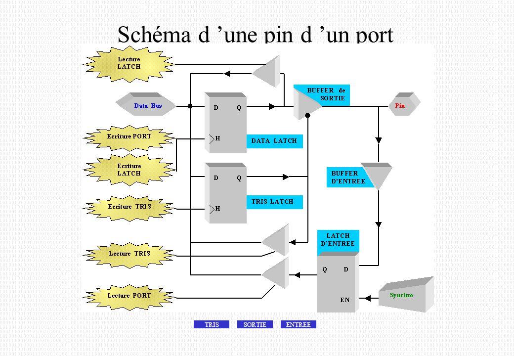 Schéma d 'une pin d 'un port