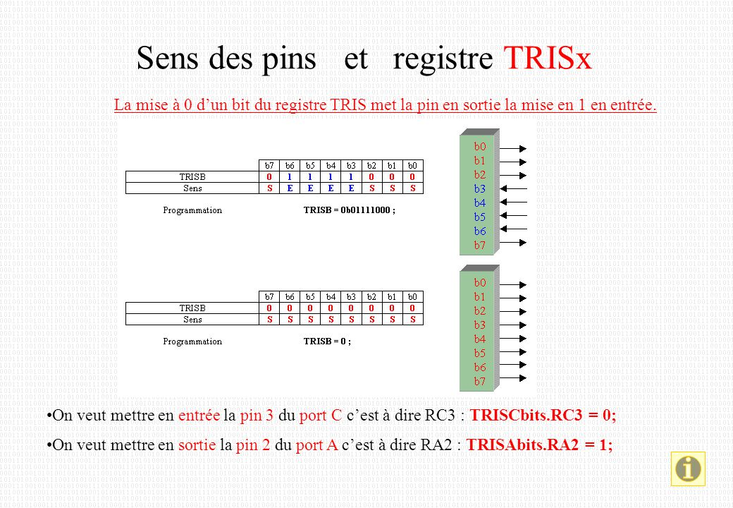 Sens des pins et registre TRISx