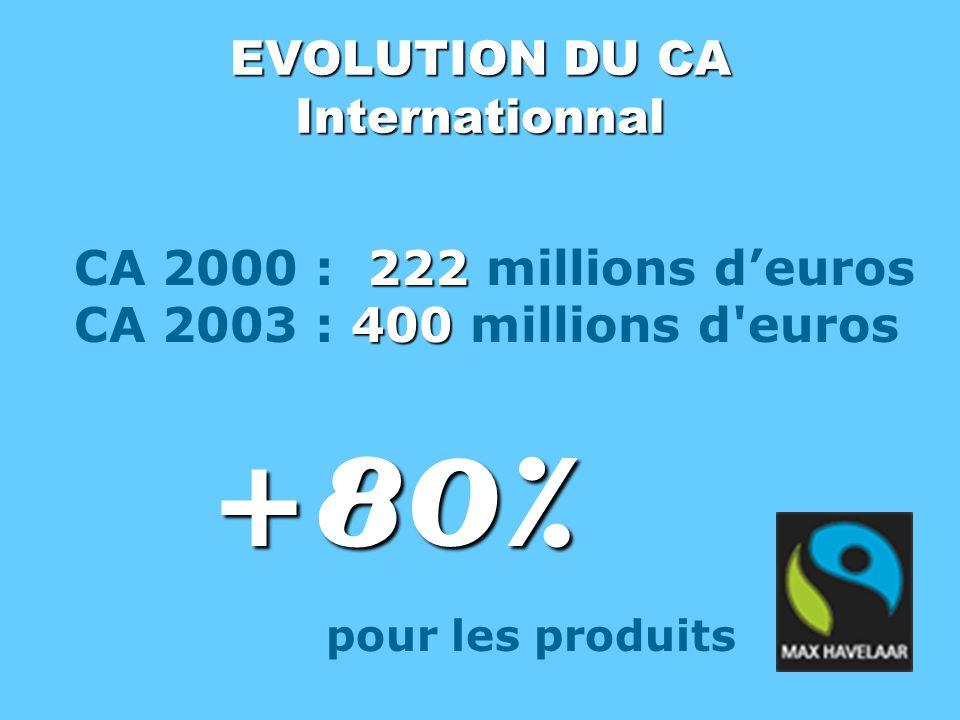 EVOLUTION DU CA Internationnal