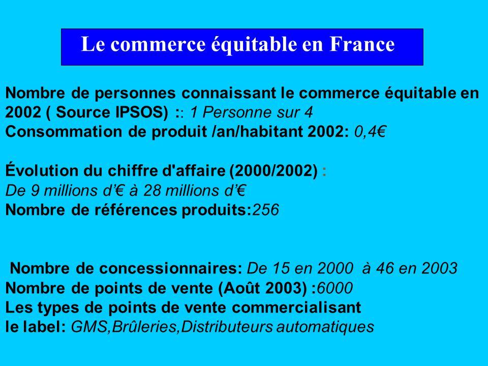 Le commerce équitable en France Nombre de personnes connaissant le commerce équitable en 2002 ( Source IPSOS) :: 1 Personne sur 4 Consommation de produit /an/habitant 2002: 0,4€ Évolution du chiffre d affaire (2000/2002) : De 9 millions d'€ à 28 millions d'€ Nombre de références produits:256 Nombre de concessionnaires: De 15 en 2000 à 46 en 2003 Nombre de points de vente (Août 2003) :6000 Les types de points de vente commercialisant le label: GMS,Brûleries,Distributeurs automatiques