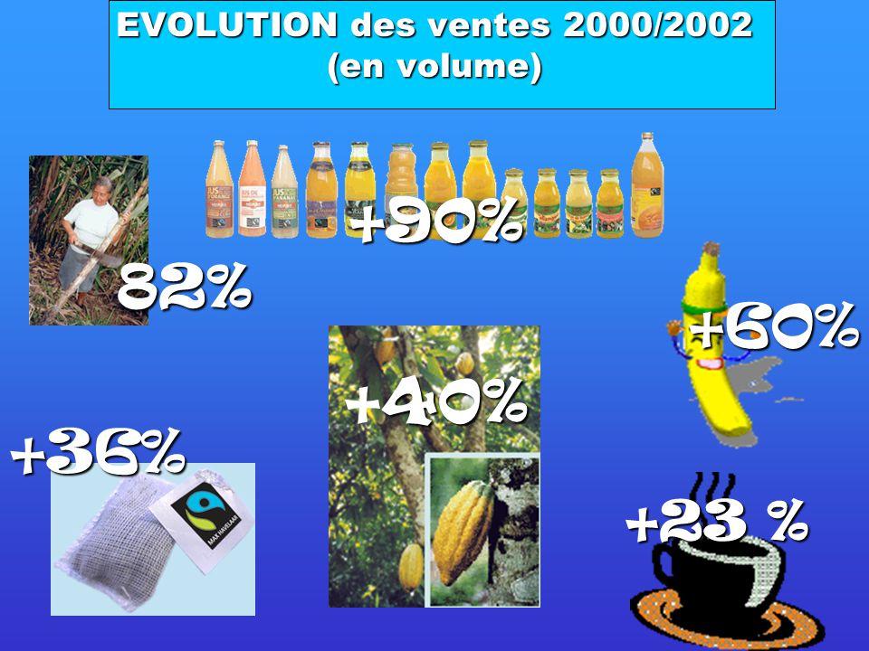 EVOLUTION des ventes 2000/2002 (en volume)