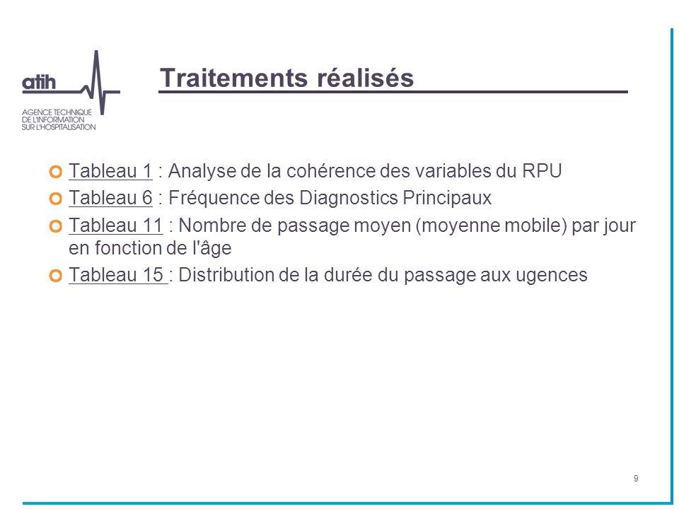 Traitements réalisés Tableau 1 : Analyse de la cohérence des variables du RPU. Tableau 6 : Fréquence des Diagnostics Principaux.