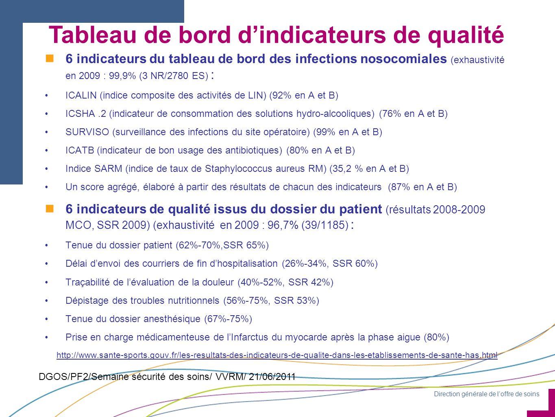 Tableau de bord d'indicateurs de qualité