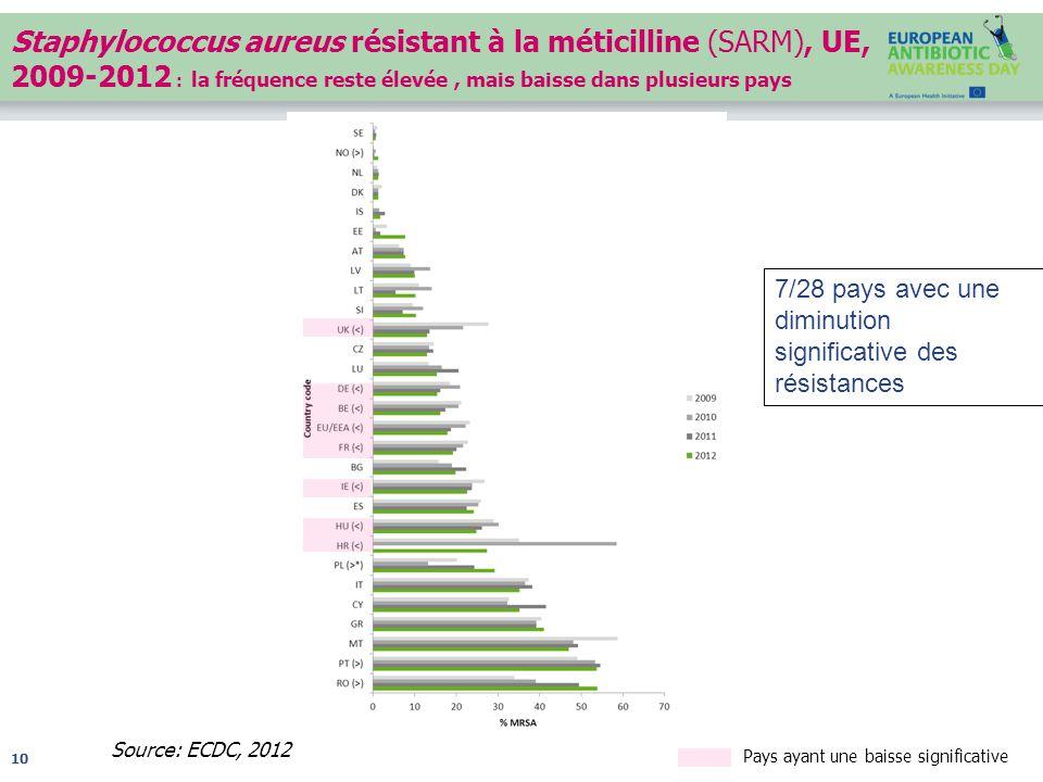 Staphylococcus aureus résistant à la méticilline (SARM), UE, 2009-2012 : la fréquence reste élevée , mais baisse dans plusieurs pays