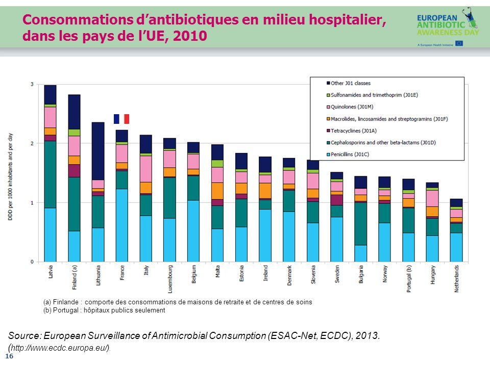 Consommations d'antibiotiques en milieu hospitalier, dans les pays de l'UE, 2010